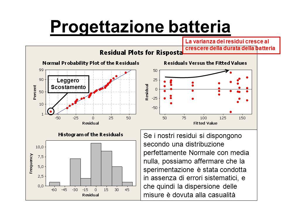 Progettazione batteria Leggero Scostamento La varianza dei residui cresce al crescere della durata della batteria Se i nostri residui si dispongono se