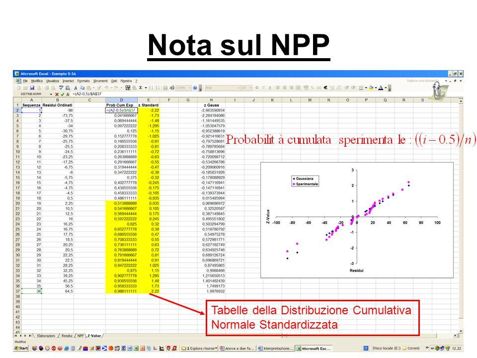 Tabelle della Distribuzione Cumulativa Normale Standardizzata