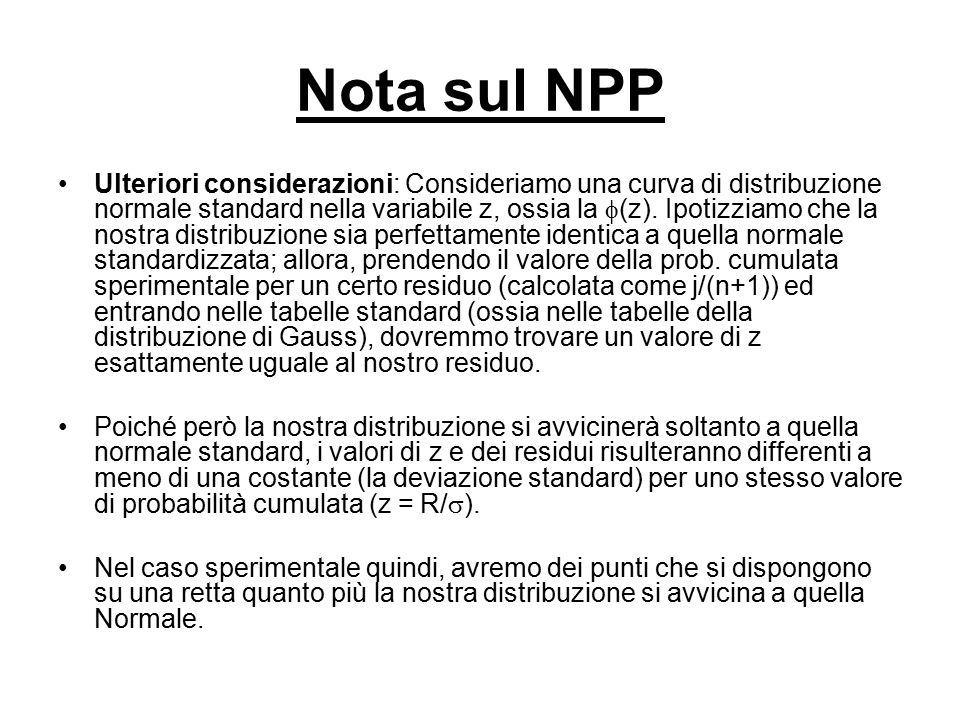 Nota sul NPP Ulteriori considerazioni: Consideriamo una curva di distribuzione normale standard nella variabile z, ossia la  (z). Ipotizziamo che la