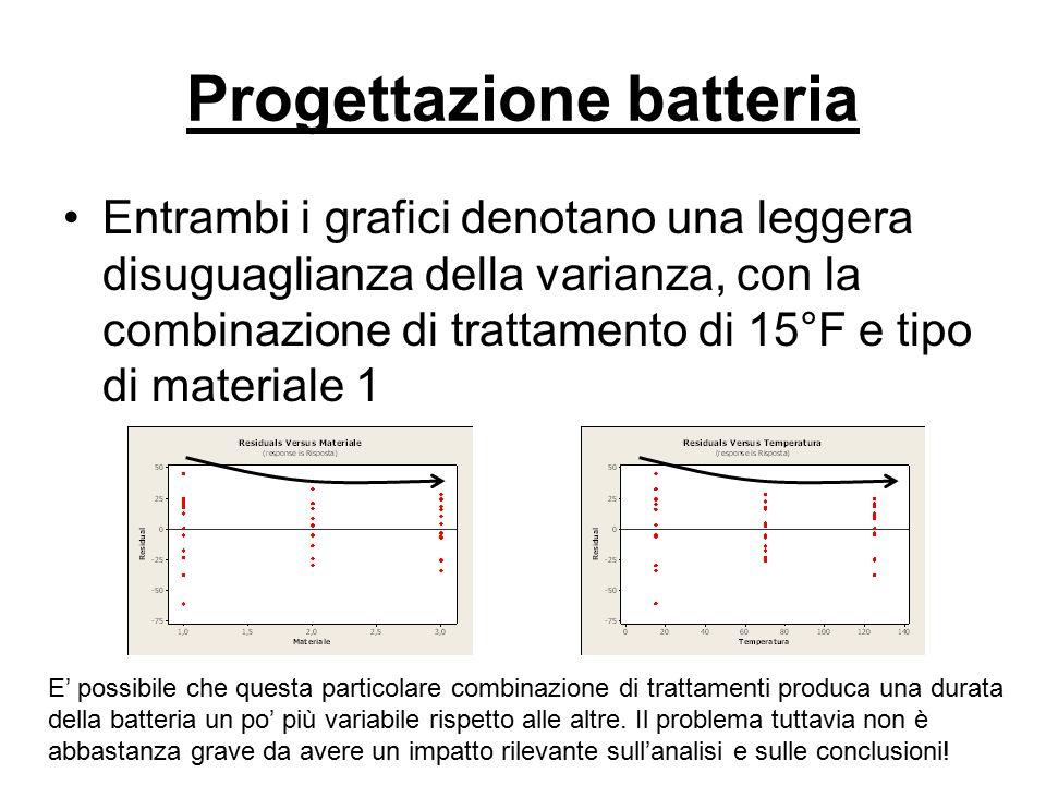 Progettazione batteria Entrambi i grafici denotano una leggera disuguaglianza della varianza, con la combinazione di trattamento di 15°F e tipo di mat