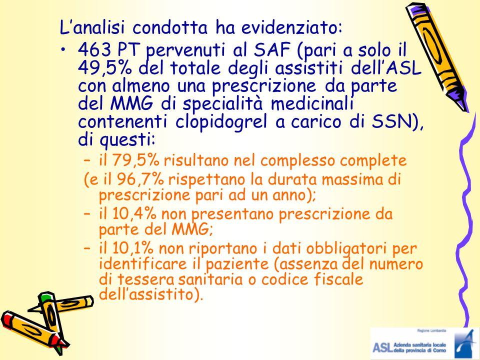 L'analisi condotta ha evidenziato: 463 PT pervenuti al SAF (pari a solo il 49,5% del totale degli assistiti dell'ASL con almeno una prescrizione da pa