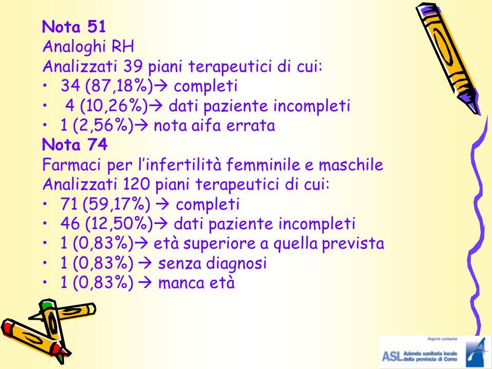 Nota 51 Analoghi RH Analizzati 39 piani terapeutici di cui: 34 (87,18%)  completi 4 (10,26%)  dati paziente incompleti 1 (2,56%)  nota aifa errata