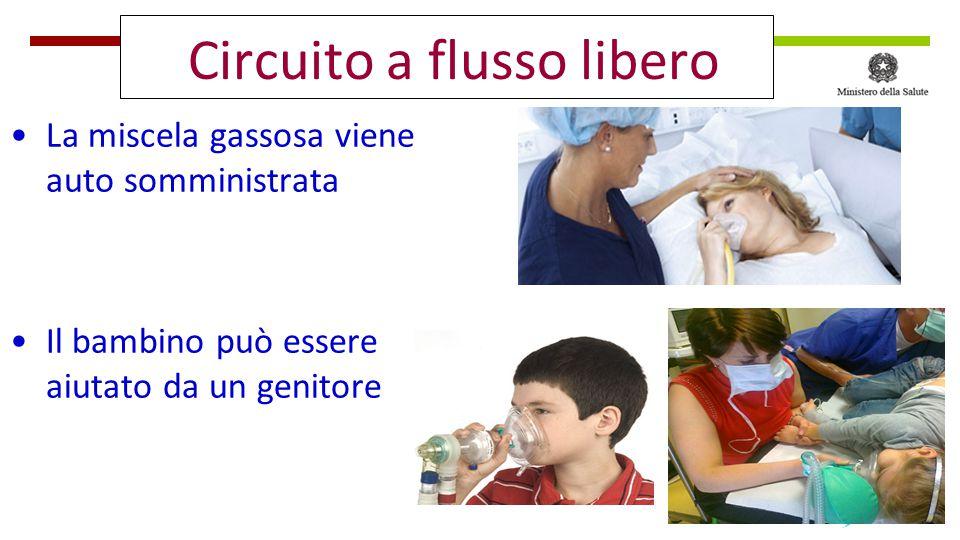 Circuito a flusso libero La miscela gassosa viene auto somministrata Il bambino può essere aiutato da un genitore