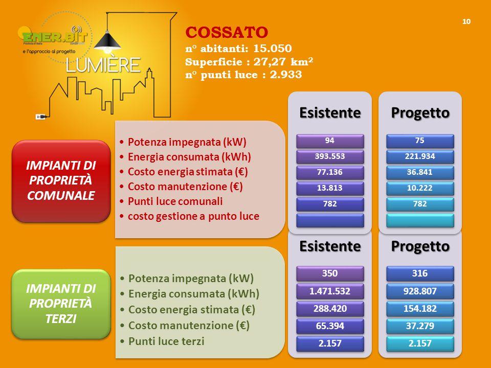 10 Potenza impegnata (kW) Energia consumata (kWh) Costo energia stimata (€) Costo manutenzione (€) Punti luce comunali costo gestione a punto luce IMPIANTI DI PROPRIETÀ COMUNALE Potenza impegnata (kW) Energia consumata (kWh) Costo energia stimata (€) Costo manutenzione (€) Punti luce terzi IMPIANTI DI PROPRIETÀ TERZIEsistente 3501.471.532288.42065.3942.157Progetto 316928.807154.18237.2792.157Esistente 94393.55377.13613.813782Progetto 75221.93436.84110.222782 COSSATO n° abitanti: 15.050 Superficie : 27,27 km 2 n° punti luce : 2.933