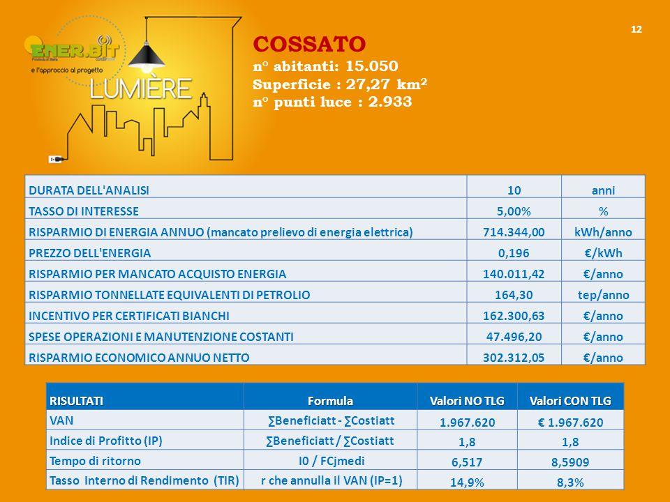 12 DURATA DELL ANALISI10anni TASSO DI INTERESSE5,00% RISPARMIO DI ENERGIA ANNUO (mancato prelievo di energia elettrica)714.344,00kWh/anno PREZZO DELL ENERGIA0,196€/kWh RISPARMIO PER MANCATO ACQUISTO ENERGIA140.011,42€/anno RISPARMIO TONNELLATE EQUIVALENTI DI PETROLIO164,30tep/anno INCENTIVO PER CERTIFICATI BIANCHI162.300,63€/anno SPESE OPERAZIONI E MANUTENZIONE COSTANTI47.496,20€/anno RISPARMIO ECONOMICO ANNUO NETTO302.312,05€/anno RISULTATIFormula Valori NO TLG Valori CON TLG VAN ∑Beneficiatt - ∑Costiatt 1.967.620€ 1.967.620 Indice di Profitto (IP)∑Beneficiatt / ∑Costiatt 1,8 Tempo di ritorno I0 / FCjmedi 6,5178,5909 Tasso Interno di Rendimento (TIR) r che annulla il VAN (IP=1) 14,9%8,3% COSSATO n° abitanti: 15.050 Superficie : 27,27 km 2 n° punti luce : 2.933