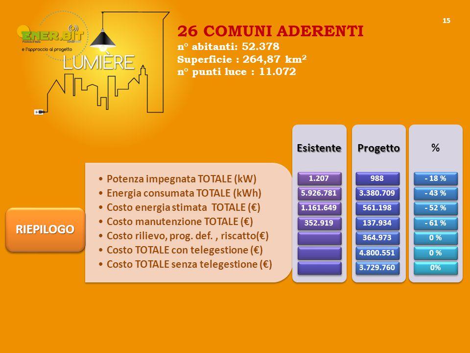 15 Potenza impegnata TOTALE (kW) Energia consumata TOTALE (kWh) Costo energia stimata TOTALE (€) Costo manutenzione TOTALE (€) Costo rilievo, prog.