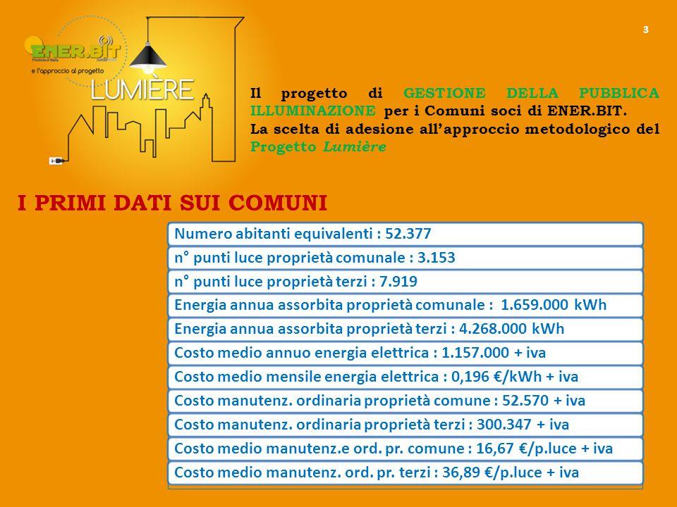 14 Potenza impegnata (kW) Energia consumata (kWh) Costo energia stimata (€) Costo manutenzione (€) Punti luce comunali costo gestione a punto luce IMPIANTI DI PROPRIETÀ COMUNALE Potenza impegnata (kW) Energia consumata (kWh) Costo energia stimata (€) Costo manutenzione (€) Punti luce terzi IMPIANTI DI PROPRIETÀ TERZIEsistente 8374.268.121836.552300.3588.142Progetto 6752.406.438399.46989.9148.142Esistente 3701.658.660325.09752.5613.153Progetto 313974.271161.72948.0203.153 26 COMUNI ADERENTI n° abitanti: 52.378 Superficie : 264,87 km 2 n° punti luce : 11.072