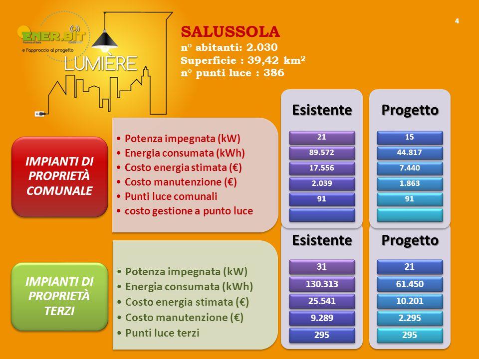 5 Potenza impegnata TOTALE (kW) Energia consumata TOTALE (kWh) Costo energia stimata TOTALE (€) Costo manutenzione TOTALE (€) Costo rilievo, prog.