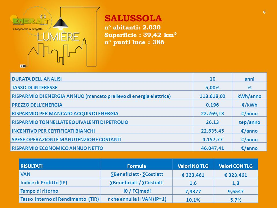 6 DURATA DELL ANALISI10anni TASSO DI INTERESSE5,00% RISPARMIO DI ENERGIA ANNUO (mancato prelievo di energia elettrica)113.618,00kWh/anno PREZZO DELL ENERGIA0,196€/kWh RISPARMIO PER MANCATO ACQUISTO ENERGIA22.269,13€/anno RISPARMIO TONNELLATE EQUIVALENTI DI PETROLIO26,13tep/anno INCENTIVO PER CERTIFICATI BIANCHI22.835,45€/anno SPESE OPERAZIONI E MANUTENZIONE COSTANTI4.157,77€/anno RISPARMIO ECONOMICO ANNUO NETTO46.047,41€/anno RISULTATIFormula Valori NO TLG Valori CON TLG VAN ∑Beneficiatt - ∑Costiatt € 323.461 Indice di Profitto (IP)∑Beneficiatt / ∑Costiatt 1,61,3 Tempo di ritorno I0 / FCjmedi 7,93779,6547 Tasso Interno di Rendimento (TIR) r che annulla il VAN (IP=1) 10,1%5,7% SALUSSOLA n° abitanti: 2.030 Superficie : 39,42 km 2 n° punti luce : 386