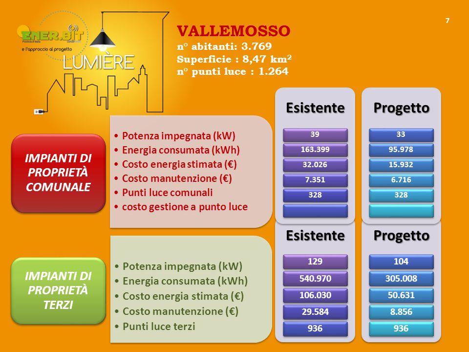 7 Potenza impegnata (kW) Energia consumata (kWh) Costo energia stimata (€) Costo manutenzione (€) Punti luce comunali costo gestione a punto luce IMPIANTI DI PROPRIETÀ COMUNALE Potenza impegnata (kW) Energia consumata (kWh) Costo energia stimata (€) Costo manutenzione (€) Punti luce terzi IMPIANTI DI PROPRIETÀ TERZIEsistente 129540.970106.03029.584936Progetto 104305.00850.6318.856936Esistente 39163.39932.0267.351328Progetto 3395.97815.9326.716328 VALLEMOSSO n° abitanti: 3.769 Superficie : 8,47 km 2 n° punti luce : 1.264