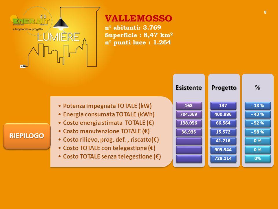 8 Potenza impegnata TOTALE (kW) Energia consumata TOTALE (kWh) Costo energia stimata TOTALE (€) Costo manutenzione TOTALE (€) Costo rilievo, prog.