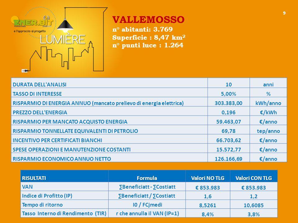 9 DURATA DELL ANALISI10anni TASSO DI INTERESSE5,00% RISPARMIO DI ENERGIA ANNUO (mancato prelievo di energia elettrica)303.383,00kWh/anno PREZZO DELL ENERGIA0,196€/kWh RISPARMIO PER MANCATO ACQUISTO ENERGIA59.463,07€/anno RISPARMIO TONNELLATE EQUIVALENTI DI PETROLIO69,78tep/anno INCENTIVO PER CERTIFICATI BIANCHI66.703,62€/anno SPESE OPERAZIONI E MANUTENZIONE COSTANTI15.572,77€/anno RISPARMIO ECONOMICO ANNUO NETTO126.166,69€/anno RISULTATIFormula Valori NO TLG Valori CON TLG VAN ∑Beneficiatt - ∑Costiatt € 853.983 Indice di Profitto (IP)∑Beneficiatt / ∑Costiatt 1,61,2 Tempo di ritorno I0 / FCjmedi 8,526110,6085 Tasso Interno di Rendimento (TIR) r che annulla il VAN (IP=1) 8,4%3,8% VALLEMOSSO n° abitanti: 3.769 Superficie : 8,47 km 2 n° punti luce : 1.264