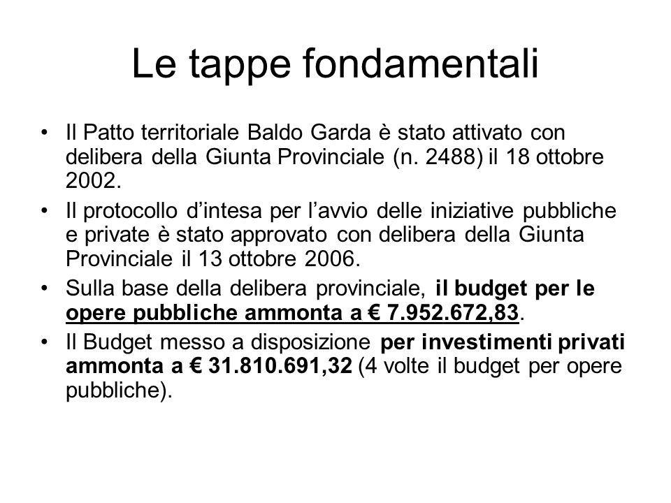 Le tappe fondamentali Il Patto territoriale Baldo Garda è stato attivato con delibera della Giunta Provinciale (n.