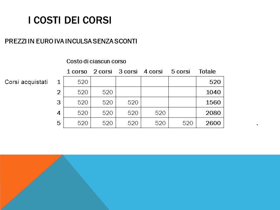I COSTI DEI CORSI PREZZI IN EURO IVA INCULSA SENZA SCONTI Costo di ciascun corso 1 corso2 corsi3 corsi4 corsi5 corsiTotale Corsi acquistati 1520 2 1040 3520 1560 4520 2080 5520 2600.