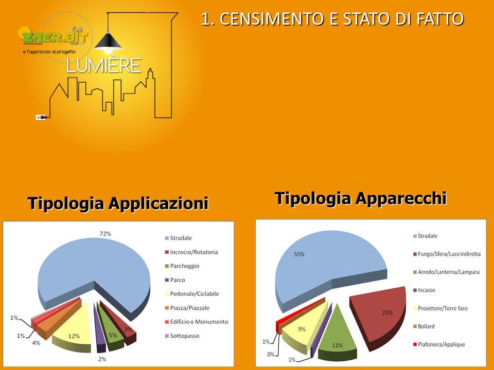 Tipologia Apparecchi Tipologia Applicazioni 1. CENSIMENTO E STATO DI FATTO