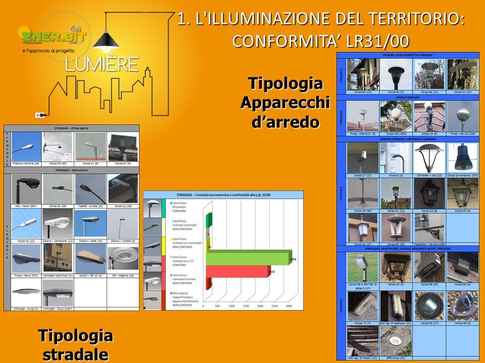 1. L'ILLUMINAZIONE DEL TERRITORIO: CONFORMITA' LR31/00 Tipologia stradale Tipologia Apparecchi d'arredo