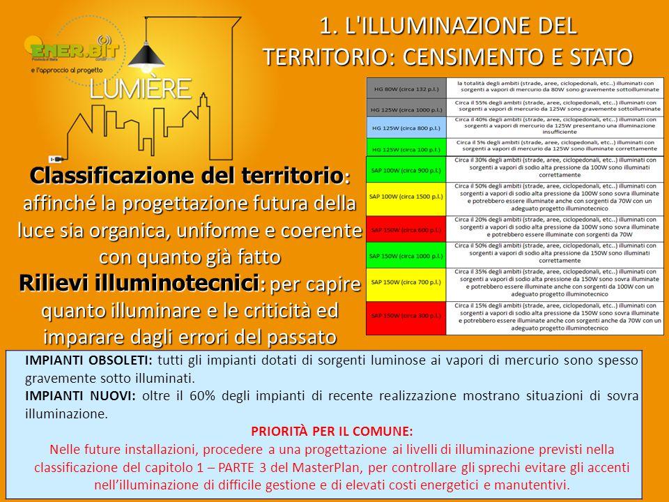 1. L'ILLUMINAZIONE DEL TERRITORIO: CENSIMENTO E STATO DI FATTO Classificazione del territorio : affinché la progettazione futura della luce sia organi