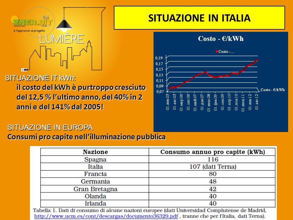 SITUAZIONE IT kWh: il costo del kWh è purtroppo cresciuto del 12,5 % l'ultimo anno, del 40% in 2 anni e del 141% dal 2005! SITUAZIONE IN ITALIA SITUAZ