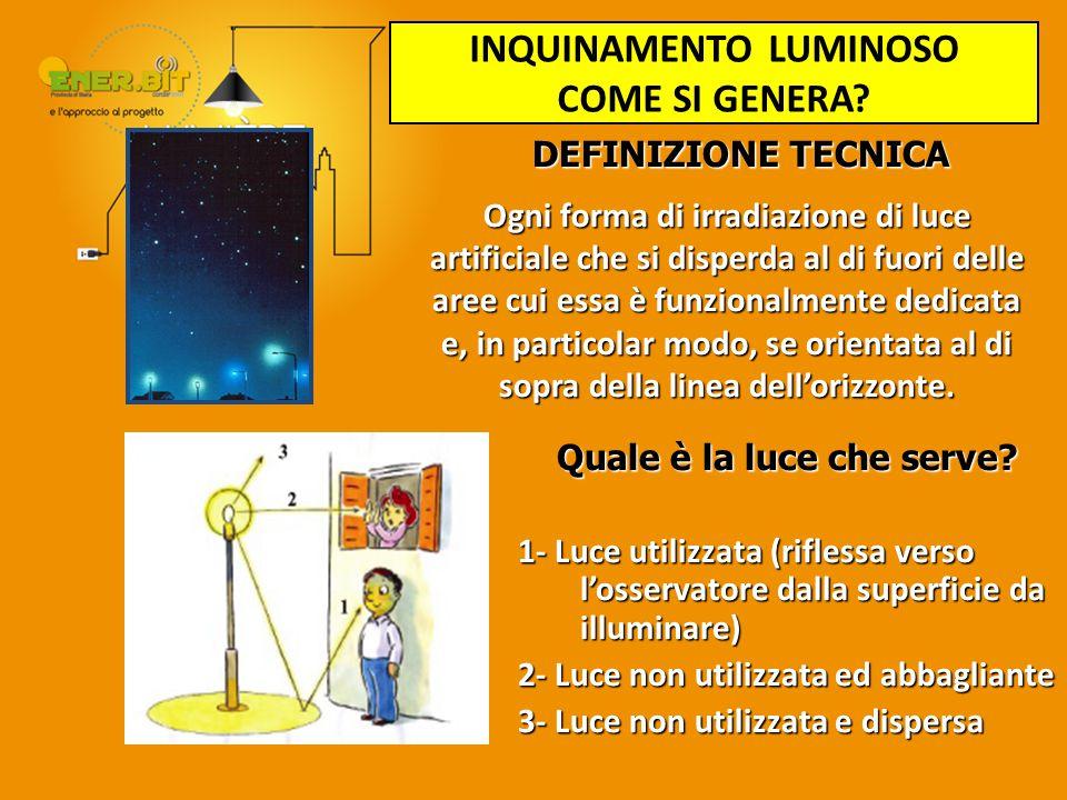 Quale è la luce che serve? 1- Luce utilizzata (riflessa verso l'osservatore dalla superficie da illuminare) 2- Luce non utilizzata ed abbagliante 3- L