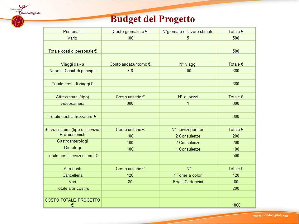Budget del Progetto