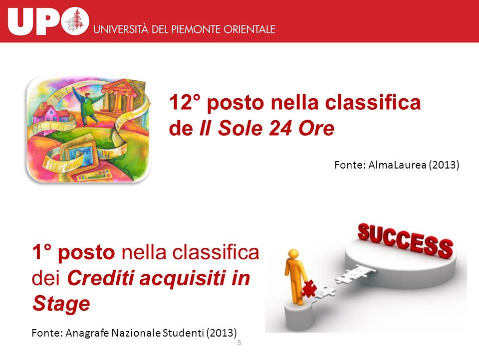 6 1° posto nella Valutazione della Didattica da parte degli studenti 4° posto per la Qualità della Ricerca Fonte: Anvur (2013)