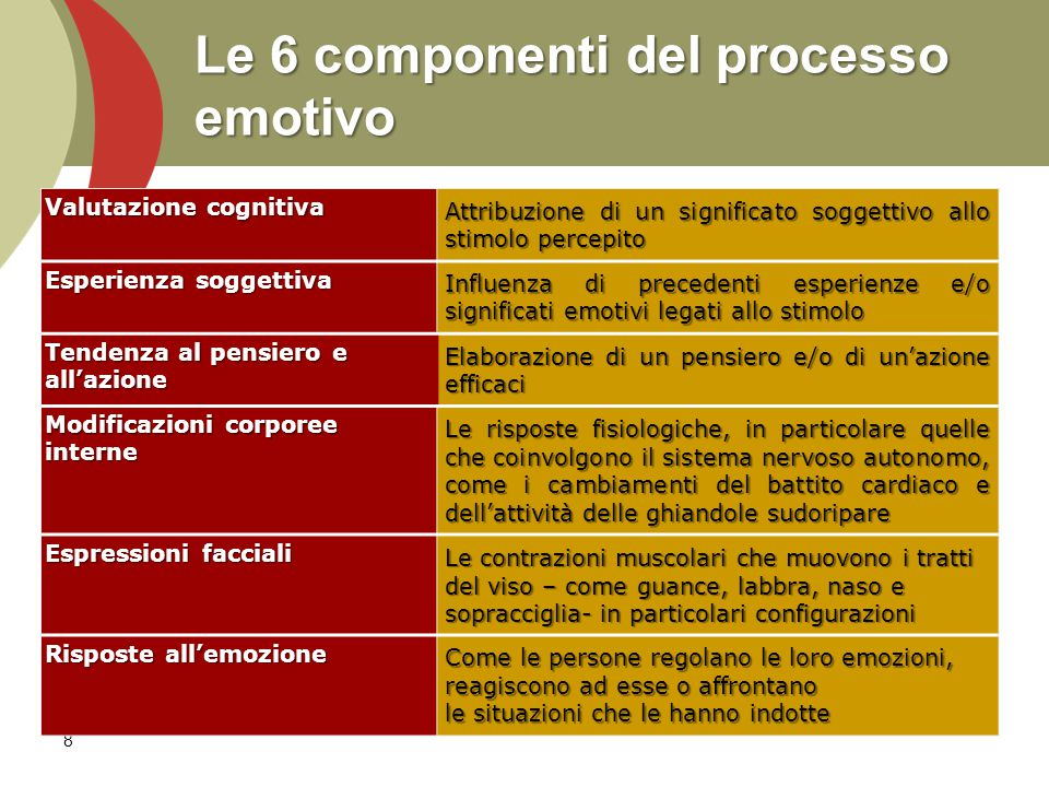 Le 6 componenti del processo emotivo 8 Valutazione cognitiva Attribuzione di un significato soggettivo allo stimolo percepito Esperienza soggettiva Influenza di precedenti esperienze e/o significati emotivi legati allo stimolo Tendenza al pensiero e all'azione Elaborazione di un pensiero e/o di un'azione efficaci Modificazioni corporee interne Le risposte fisiologiche, in particolare quelle che coinvolgono il sistema nervoso autonomo, come i cambiamenti del battito cardiaco e dell'attività delle ghiandole sudoripare Espressioni facciali Le contrazioni muscolari che muovono i tratti del viso – come guance, labbra, naso e sopracciglia- in particolari configurazioni Risposte all'emozione Come le persone regolano le loro emozioni, reagiscono ad esse o affrontano le situazioni che le hanno indotte