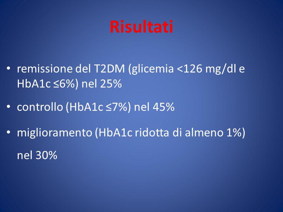 Risultati remissione del T2DM (glicemia <126 mg/dl e HbA1c ≤6%) nel 25% controllo (HbA1c ≤7%) nel 45% miglioramento (HbA1c ridotta di almeno 1%) nel 30%