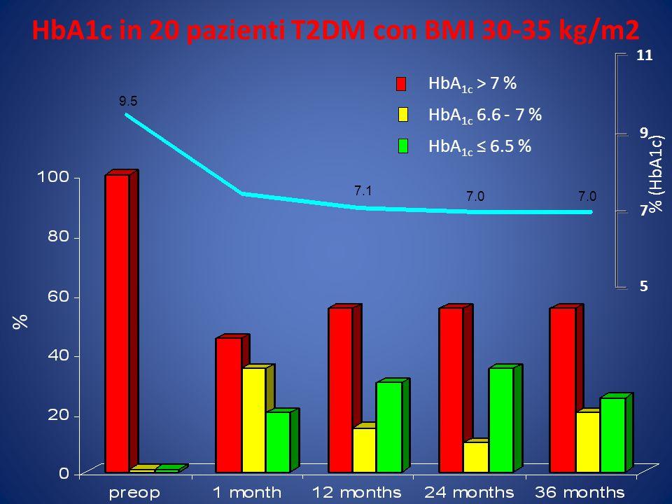 HbA1c in 20 pazienti T2DM con BMI 30-35 kg/m2 11 7 9 5 % (HbA1c) % HbA 1c > 7 % HbA 1c 6.6 - 7 % HbA 1c ≤ 6.5 % 9.5 7.1 7.0