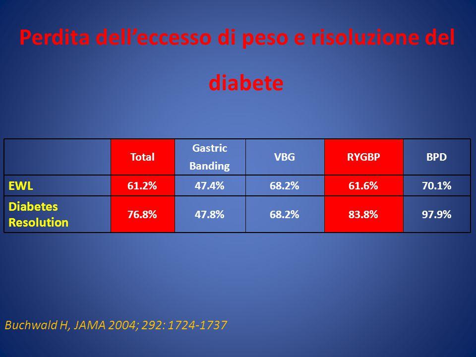 Perdita dell'eccesso di peso e risoluzione del diabete Total Gastric Banding VBGRYGBPBPD EWL 61.2%47.4%68.2%61.6%70.1% Diabetes Resolution 76.8%47.8%68.2%83.8%97.9% Buchwald H, JAMA 2004; 292: 1724-1737