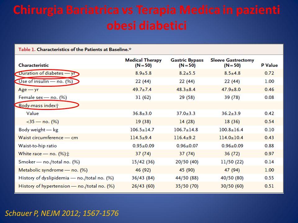 Chirurgia Bariatrica vs Terapia Medica in pazienti obesi diabetici
