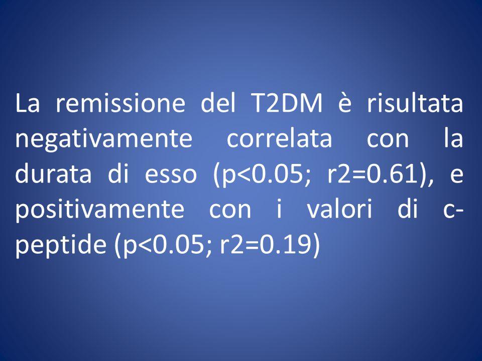 La remissione del T2DM è risultata negativamente correlata con la durata di esso (p<0.05; r2=0.61), e positivamente con i valori di c- peptide (p<0.05; r2=0.19)