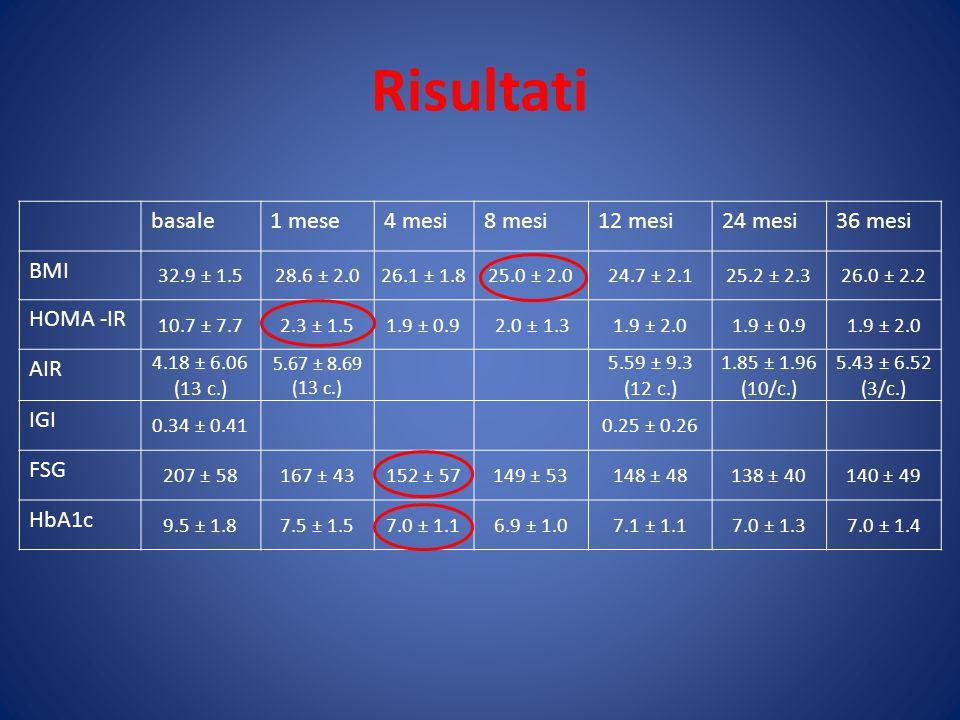 Risultati basale1 mese4 mesi8 mesi12 mesi24 mesi36 mesi BMI 32.9 ± 1.528.6 ± 2.026.1 ± 1.825.0 ± 2.024.7 ± 2.125.2 ± 2.326.0 ± 2.2 HOMA -IR 10.7 ± 7.72.3 ± 1.51.9 ± 0.9 2.0 ± 1.31.9 ± 2.01.9 ± 0.91.9 ± 2.0 AIR 4.18 ± 6.06 (13 c.) 5.67 ± 8.69 (13 c.) 5.59 ± 9.3 (12 c.) 1.85 ± 1.96 (10/c.) 5.43 ± 6.52 (3/c.) IGI 0.34 ± 0.41 0.25 ± 0.26 FSG 207 ± 58167 ± 43152 ± 57149 ± 53148 ± 48138 ± 40140 ± 49 HbA1c 9.5 ± 1.87.5 ± 1.57.0 ± 1.16.9 ± 1.07.1 ± 1.17.0 ± 1.37.0 ± 1.4