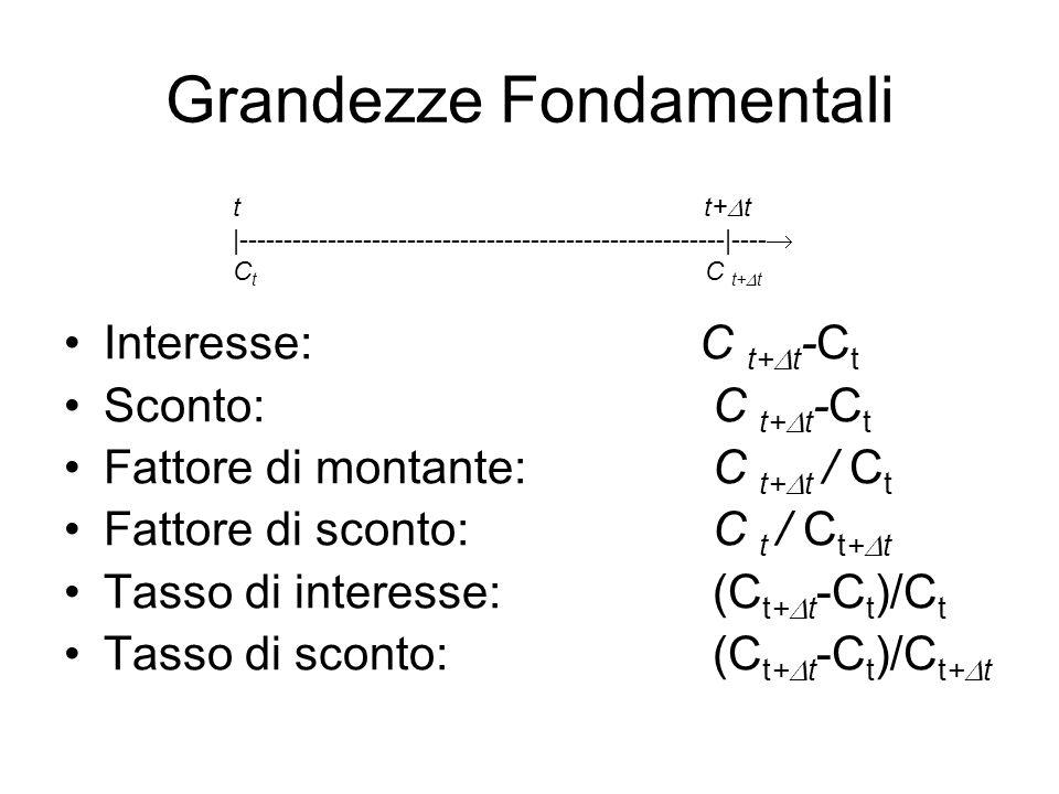 Grandezze Fondamentali Interesse: C t+  t -C t Sconto: C t+  t -C t Fattore di montante: C t+  t / C t Fattore di sconto: C t / C t+  t Tasso di i