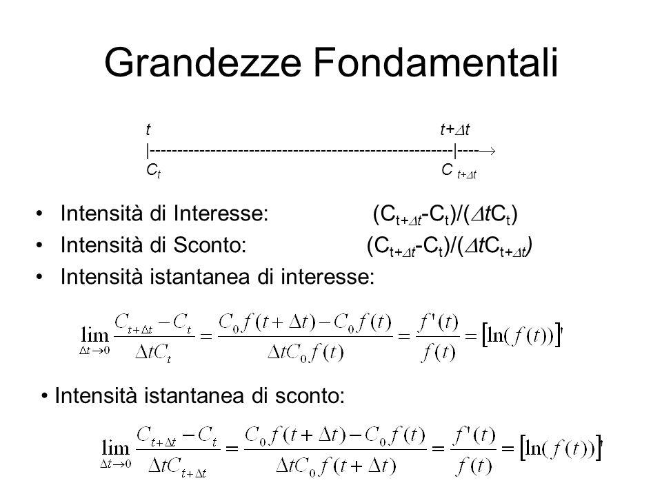 Grandezze Fondamentali Intensità di Interesse: (C t+  t -C t )/(  tC t ) Intensità di Sconto: (C t+  t -C t )/(  tC t+  t ) Intensità istantanea