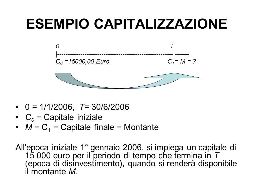 ESEMPIO ATTUALIZZAZIONE 0 = 1/1/2006, T = 30/6/2006 C 0 = V= Valore attuale C T = Capitale finale Trovare il valore attuale di una cambiale di Euro 15000 in scadenza tra 6 mesi 0 T |-------------------------------------------------------|----  C 0 = V= .