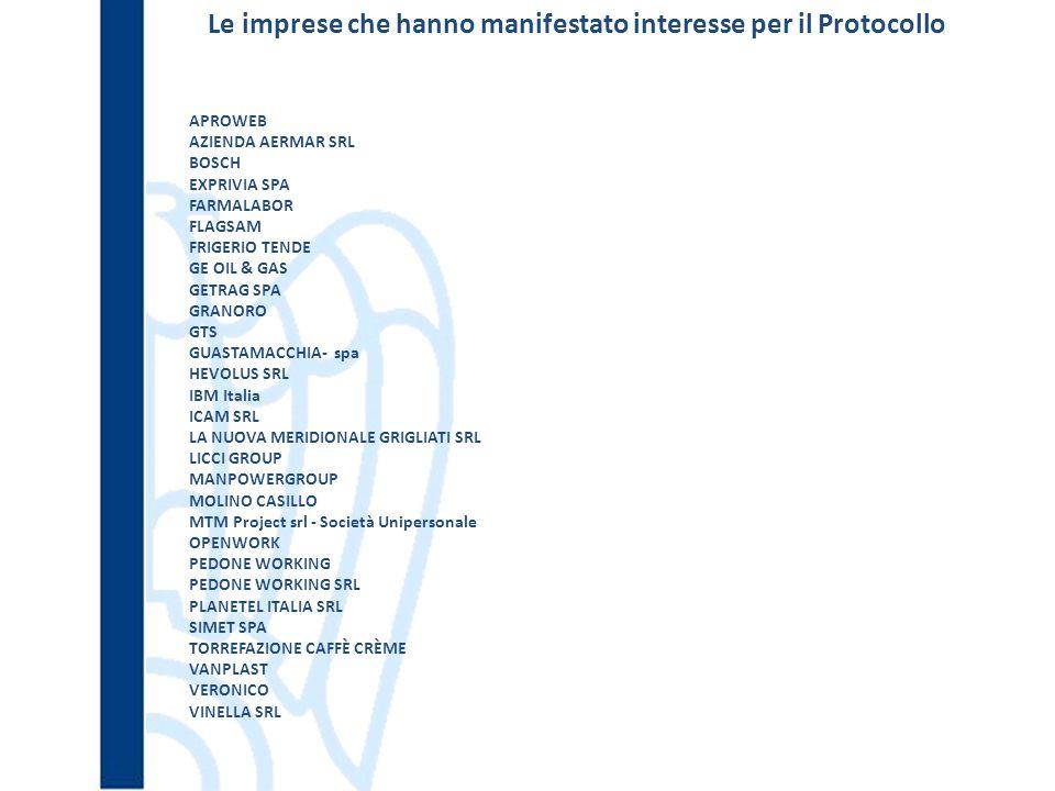 Le imprese che hanno manifestato interesse per il Protocollo APROWEB AZIENDA AERMAR SRL BOSCH EXPRIVIA SPA FARMALABOR FLAGSAM FRIGERIO TENDE GE OIL & GAS GETRAG SPA GRANORO GTS GUASTAMACCHIA- spa HEVOLUS SRL IBM Italia ICAM SRL LA NUOVA MERIDIONALE GRIGLIATI SRL LICCI GROUP MANPOWERGROUP MOLINO CASILLO MTM Project srl - Società Unipersonale OPENWORK PEDONE WORKING PEDONE WORKING SRL PLANETEL ITALIA SRL SIMET SPA TORREFAZIONE CAFFÈ CRÈME VANPLAST VERONICO VINELLA SRL