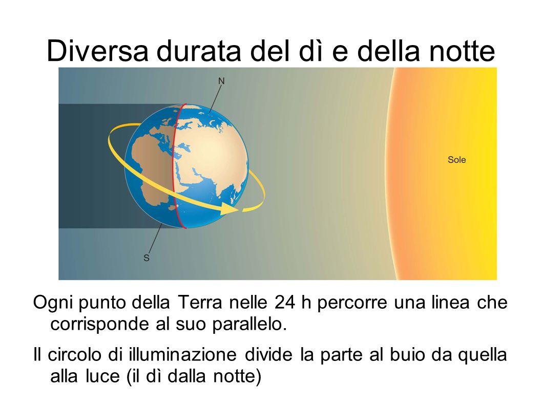 Diversa durata del dì e della notte Ogni punto della Terra nelle 24 h percorre una linea che corrisponde al suo parallelo. Il circolo di illuminazione