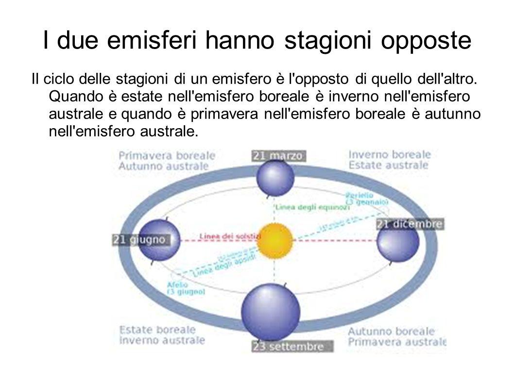 I due emisferi hanno stagioni opposte Il ciclo delle stagioni di un emisfero è l'opposto di quello dell'altro. Quando è estate nell'emisfero boreale è
