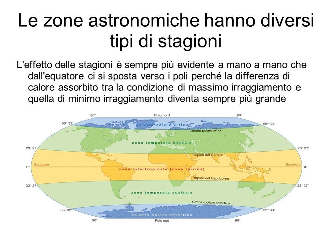 Le zone astronomiche hanno diversi tipi di stagioni L'effetto delle stagioni è sempre più evidente a mano a mano che dall'equatore ci si sposta verso