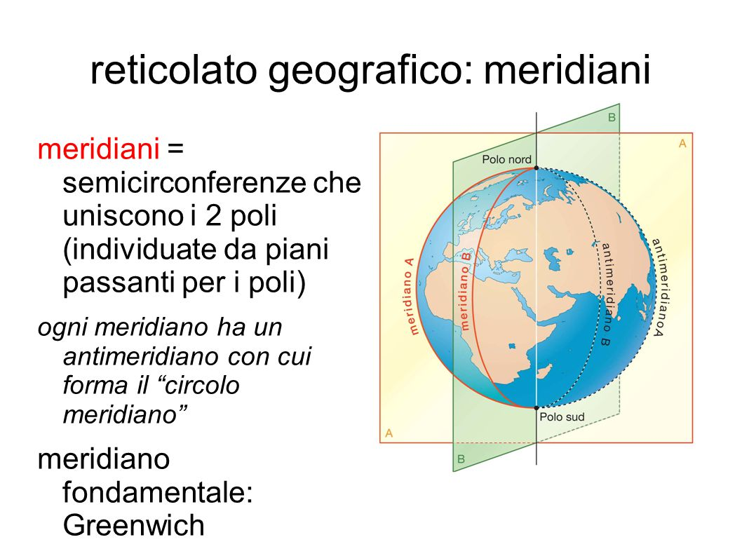 reticolato geografico: meridiani meridiani = semicirconferenze che uniscono i 2 poli (individuate da piani passanti per i poli) ogni meridiano ha un a