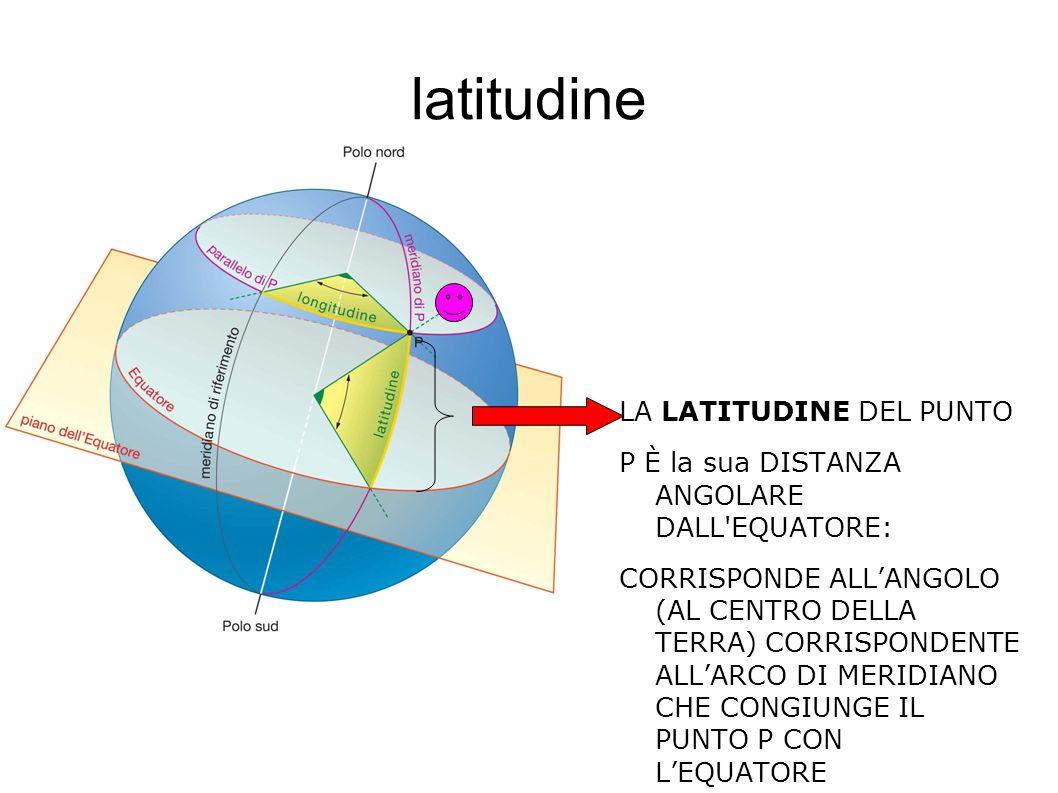 latitudine LA LATITUDINE DEL PUNTO P È la sua DISTANZA ANGOLARE DALL'EQUATORE: CORRISPONDE ALL'ANGOLO (AL CENTRO DELLA TERRA) CORRISPONDENTE ALL'ARCO