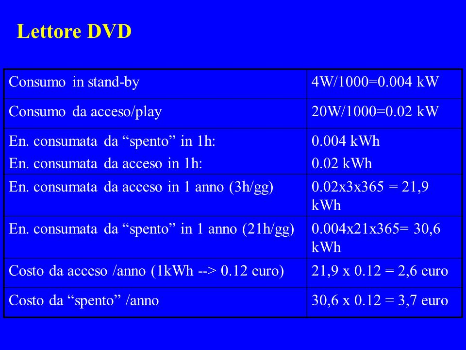 """Consumo in stand-by4W/1000=0.004 kW Consumo da acceso/play20W/1000=0.02 kW En. consumata da """"spento"""" in 1h: En. consumata da acceso in 1h: 0.004 kWh 0"""