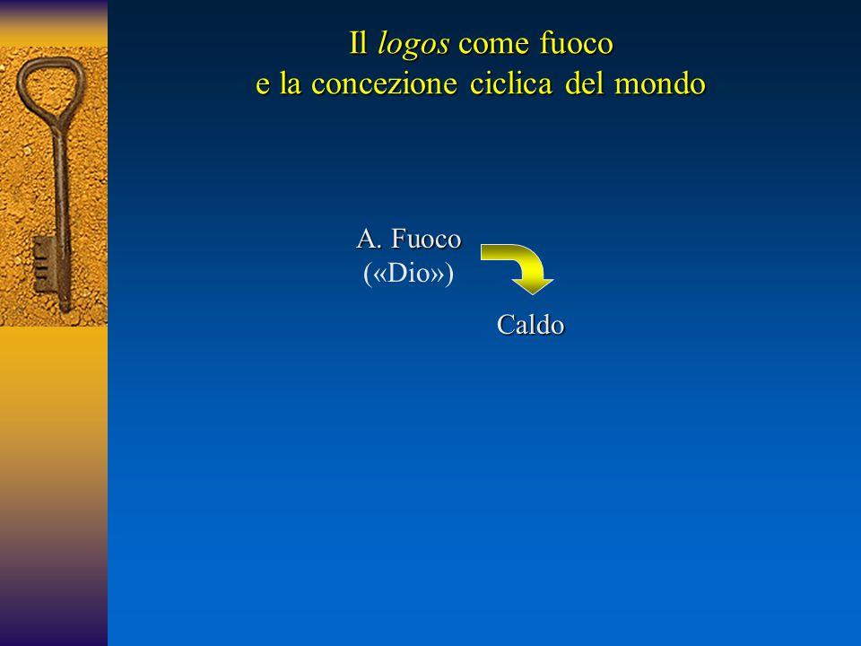 A.Fuoco A. Fuoco («Dio») Caldo Il logos come fuoco e la concezione ciclica del mondo