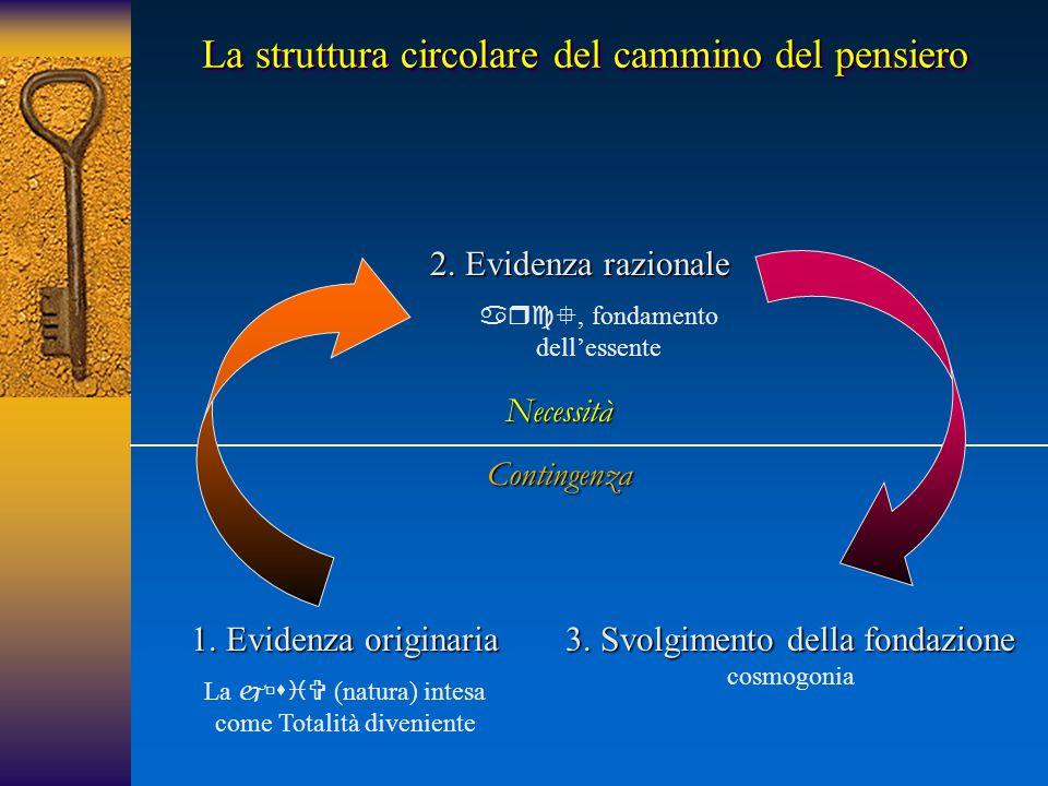 1. Evidenza originaria La  (natura) intesa come Totalità diveniente 2. Evidenza razionale , fondamento dell'essente 3. Svolgimento della fond