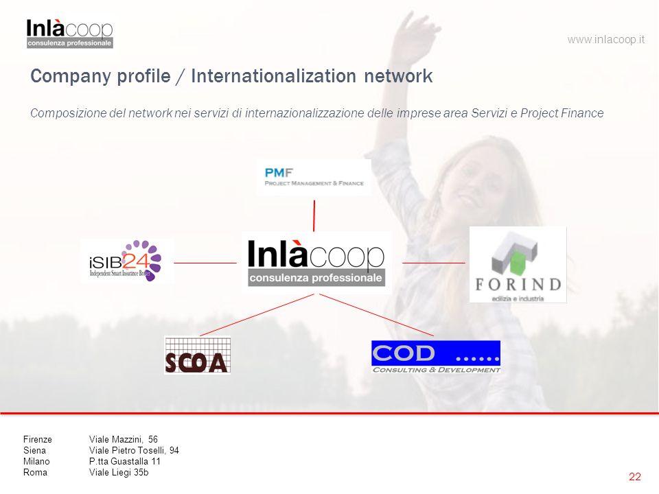 Company profile / Internationalization network Composizione del network nei servizi di internazionalizzazione delle imprese area Servizi e Project Fin