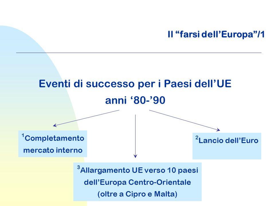 """Il """"farsi dell'Europa""""/1 Eventi di successo per i Paesi dell'UE anni '80-'90 1 Completamento mercato interno 3 Allargamento UE verso 10 paesi dell'Eur"""