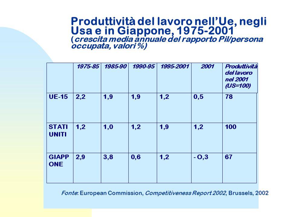 Produttività del lavoro nell'Ue, negli Usa e in Giappone, 1975-2001 (crescita media annuale del rapporto Pil/persona occupata, valori %) Fonte: European Commission, Competitiveness Report 2002, Brussels, 2002