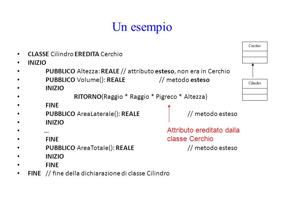 Un esempio CLASSE Cilindro EREDITA Cerchio INIZIO PUBBLICO Altezza: REALE // attributo esteso, non era in Cerchio PUBBLICO Volume(): REALE// metodo es