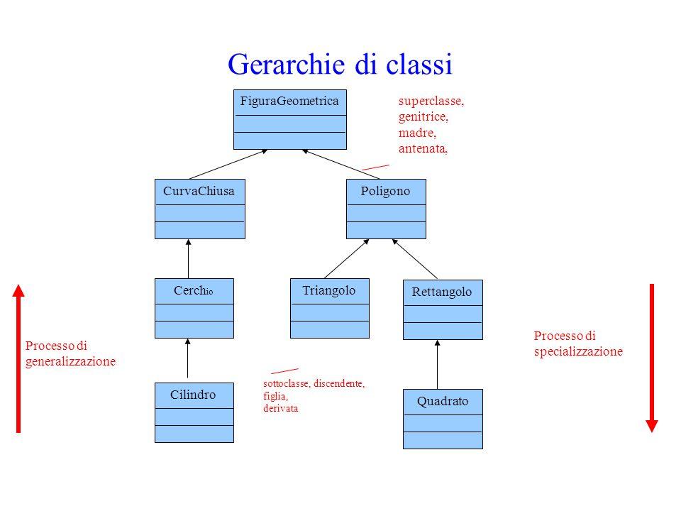 Gerarchie di classi CurvaChiusa Triangolo Processo di generalizzazione Processo di specializzazione superclasse, genitrice, madre, antenata, sottoclas