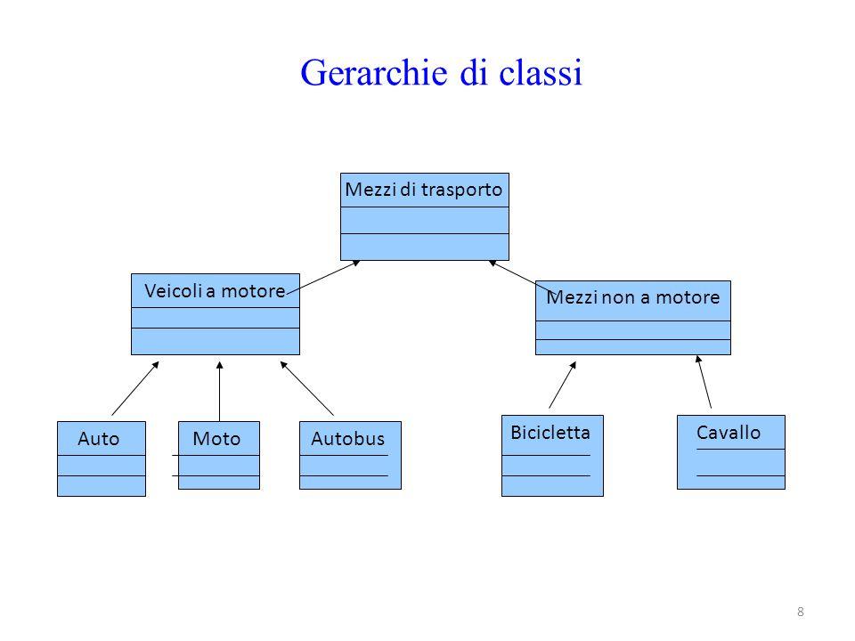 8 Gerarchie di classi Mezzi di trasporto Veicoli a motore Mezzi non a motore AutoMotoAutobus BiciclettaCavallo